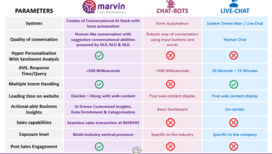 how is a smart communicator better than a chatbot